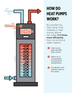 heatpumps